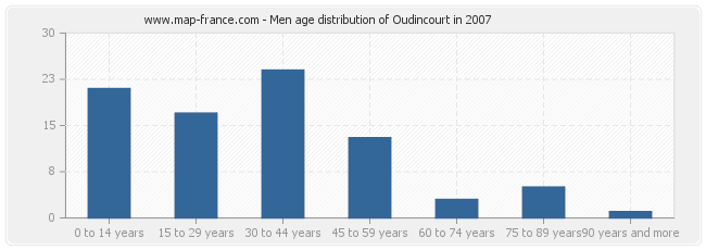 Men age distribution of Oudincourt in 2007