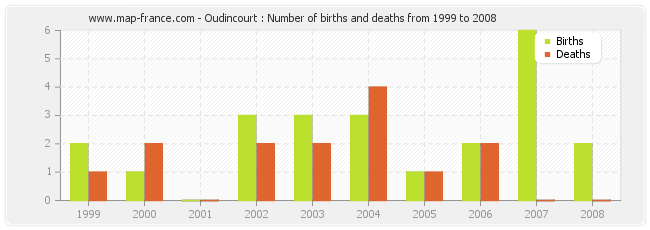 Oudincourt : Number of births and deaths from 1999 to 2008