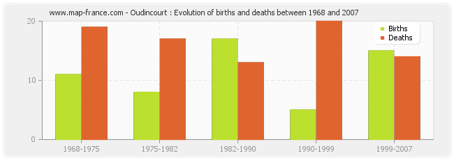 Oudincourt : Evolution of births and deaths between 1968 and 2007