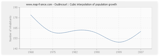 Oudincourt : Cubic interpolation of population growth