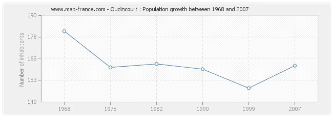 Population Oudincourt