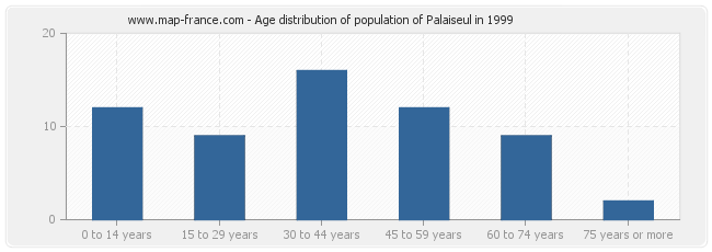 Age distribution of population of Palaiseul in 1999