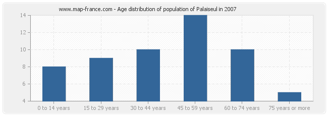 Age distribution of population of Palaiseul in 2007