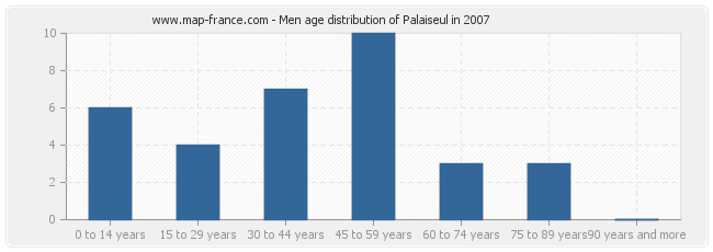 Men age distribution of Palaiseul in 2007