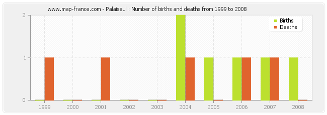 Palaiseul : Number of births and deaths from 1999 to 2008