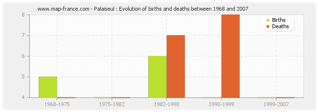 Palaiseul : Evolution of births and deaths between 1968 and 2007