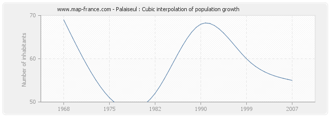 Palaiseul : Cubic interpolation of population growth