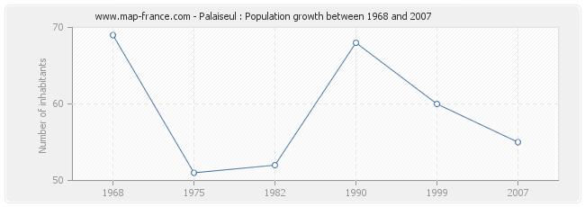 Population Palaiseul