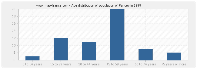 Age distribution of population of Pancey in 1999