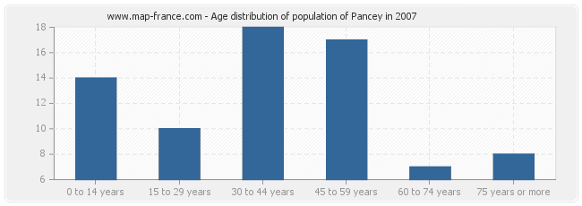 Age distribution of population of Pancey in 2007