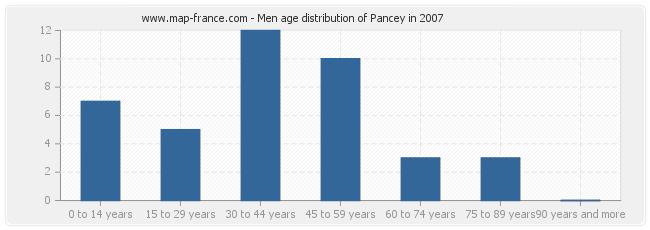 Men age distribution of Pancey in 2007