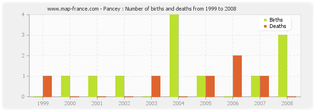 Pancey : Number of births and deaths from 1999 to 2008
