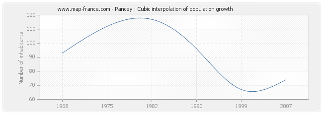 Pancey : Cubic interpolation of population growth