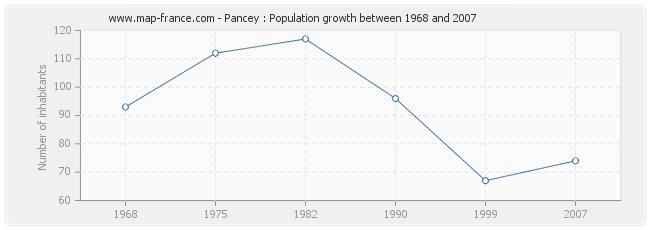 Population Pancey