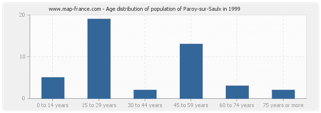 Age distribution of population of Paroy-sur-Saulx in 1999