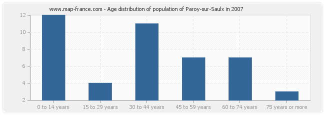 Age distribution of population of Paroy-sur-Saulx in 2007