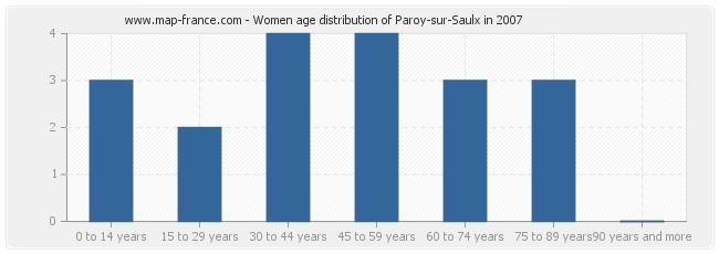 Women age distribution of Paroy-sur-Saulx in 2007