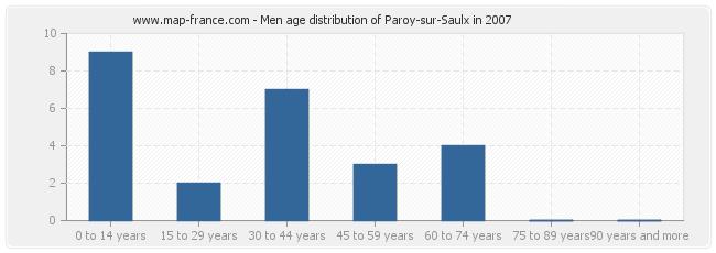 Men age distribution of Paroy-sur-Saulx in 2007