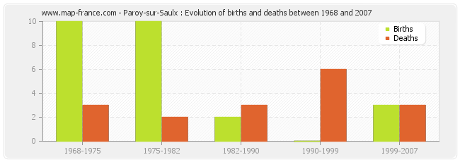 Paroy-sur-Saulx : Evolution of births and deaths between 1968 and 2007