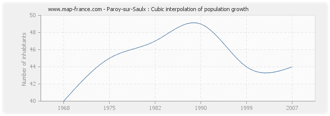 Paroy-sur-Saulx : Cubic interpolation of population growth