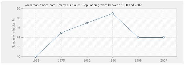 Population Paroy-sur-Saulx