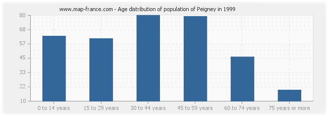 Age distribution of population of Peigney in 1999