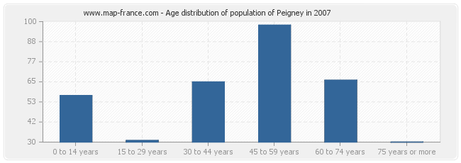 Age distribution of population of Peigney in 2007