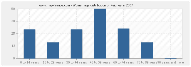Women age distribution of Peigney in 2007