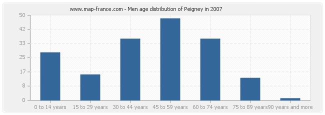 Men age distribution of Peigney in 2007