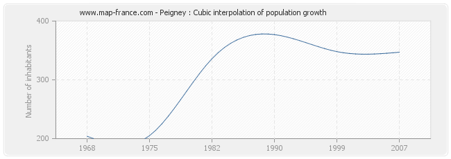 Peigney : Cubic interpolation of population growth