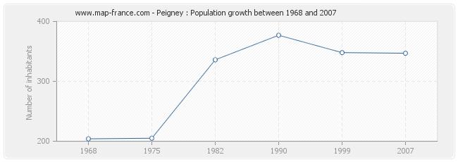 Population Peigney