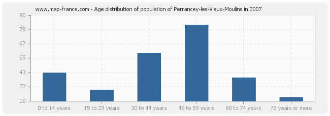 Age distribution of population of Perrancey-les-Vieux-Moulins in 2007