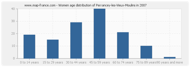 Women age distribution of Perrancey-les-Vieux-Moulins in 2007