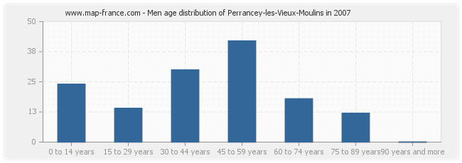 Men age distribution of Perrancey-les-Vieux-Moulins in 2007
