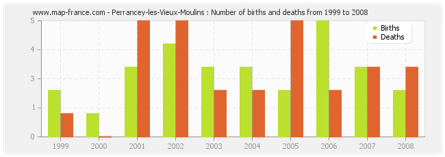 Perrancey-les-Vieux-Moulins : Number of births and deaths from 1999 to 2008