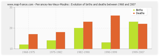 Perrancey-les-Vieux-Moulins : Evolution of births and deaths between 1968 and 2007