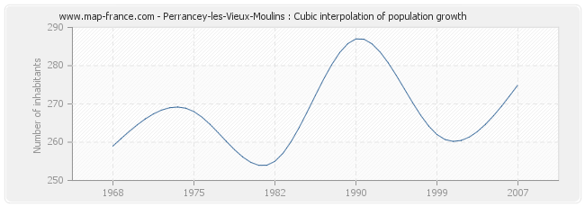 Perrancey-les-Vieux-Moulins : Cubic interpolation of population growth