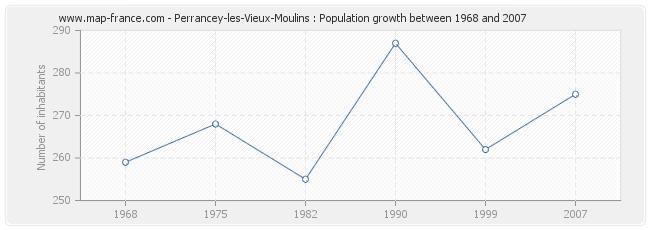Population Perrancey-les-Vieux-Moulins