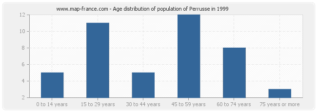 Age distribution of population of Perrusse in 1999