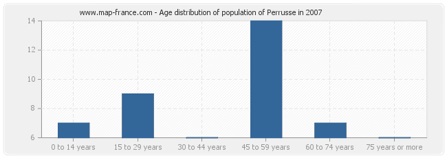 Age distribution of population of Perrusse in 2007