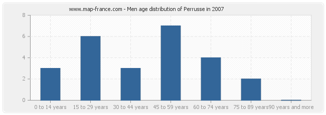 Men age distribution of Perrusse in 2007