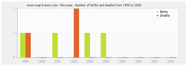 Perrusse : Number of births and deaths from 1999 to 2008