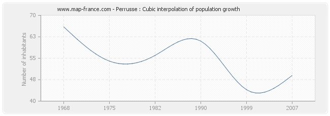 Perrusse : Cubic interpolation of population growth