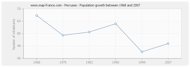 Population Perrusse