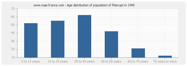 Age distribution of population of Planrupt in 1999