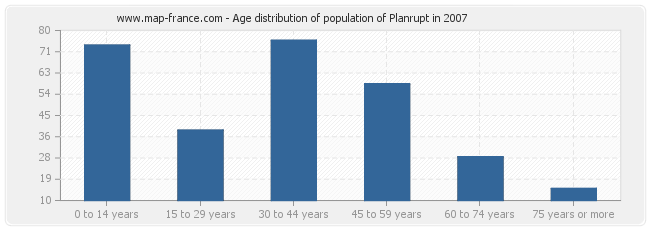 Age distribution of population of Planrupt in 2007