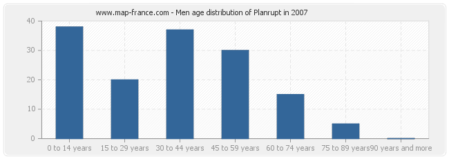 Men age distribution of Planrupt in 2007