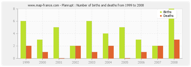 Planrupt : Number of births and deaths from 1999 to 2008