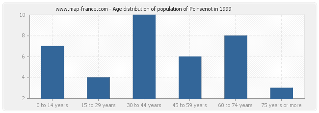 Age distribution of population of Poinsenot in 1999