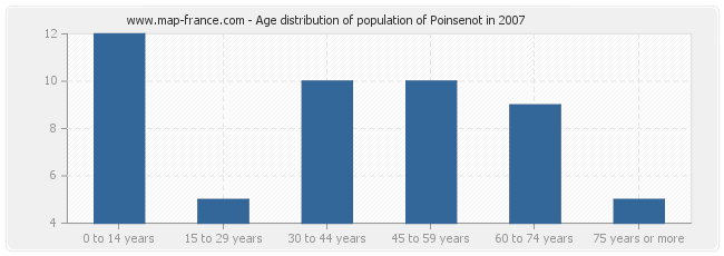 Age distribution of population of Poinsenot in 2007
